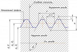 The_scheme_of_a_cylindrical_thread